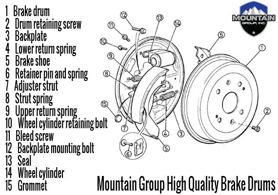 Drum Brake Lining : Mountain group brake drums mountian inc